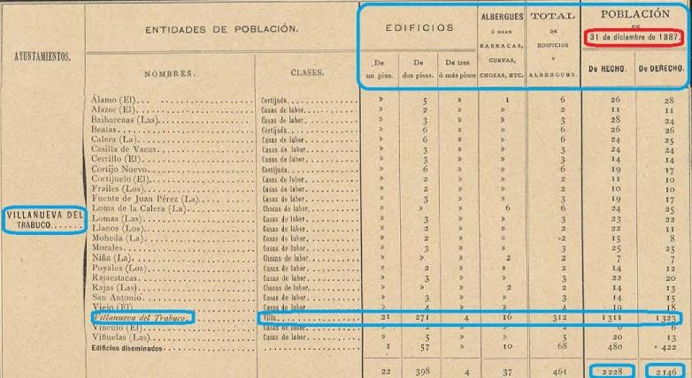 Cortijos y Poblacion a finales de 1887 Trabuco...Terminado jpg.jpg